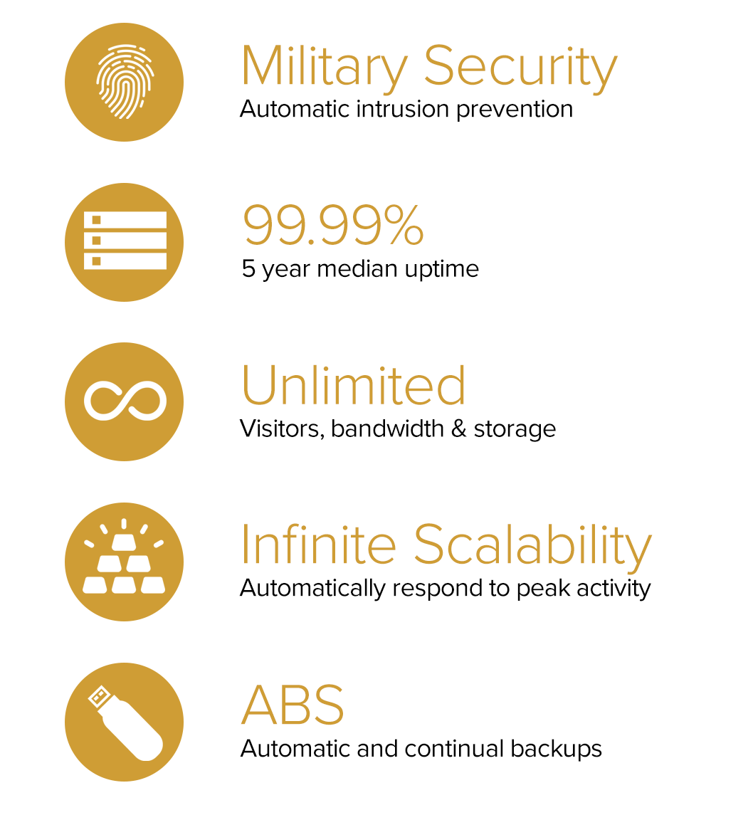 10,149 peak orders per minute; 99.98% uptime; Unlimited bandwidth and transactions, Level 1 PCI DSS comliant